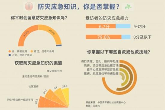 防灾意识调查77.3%受访者会在家中配备应急药箱